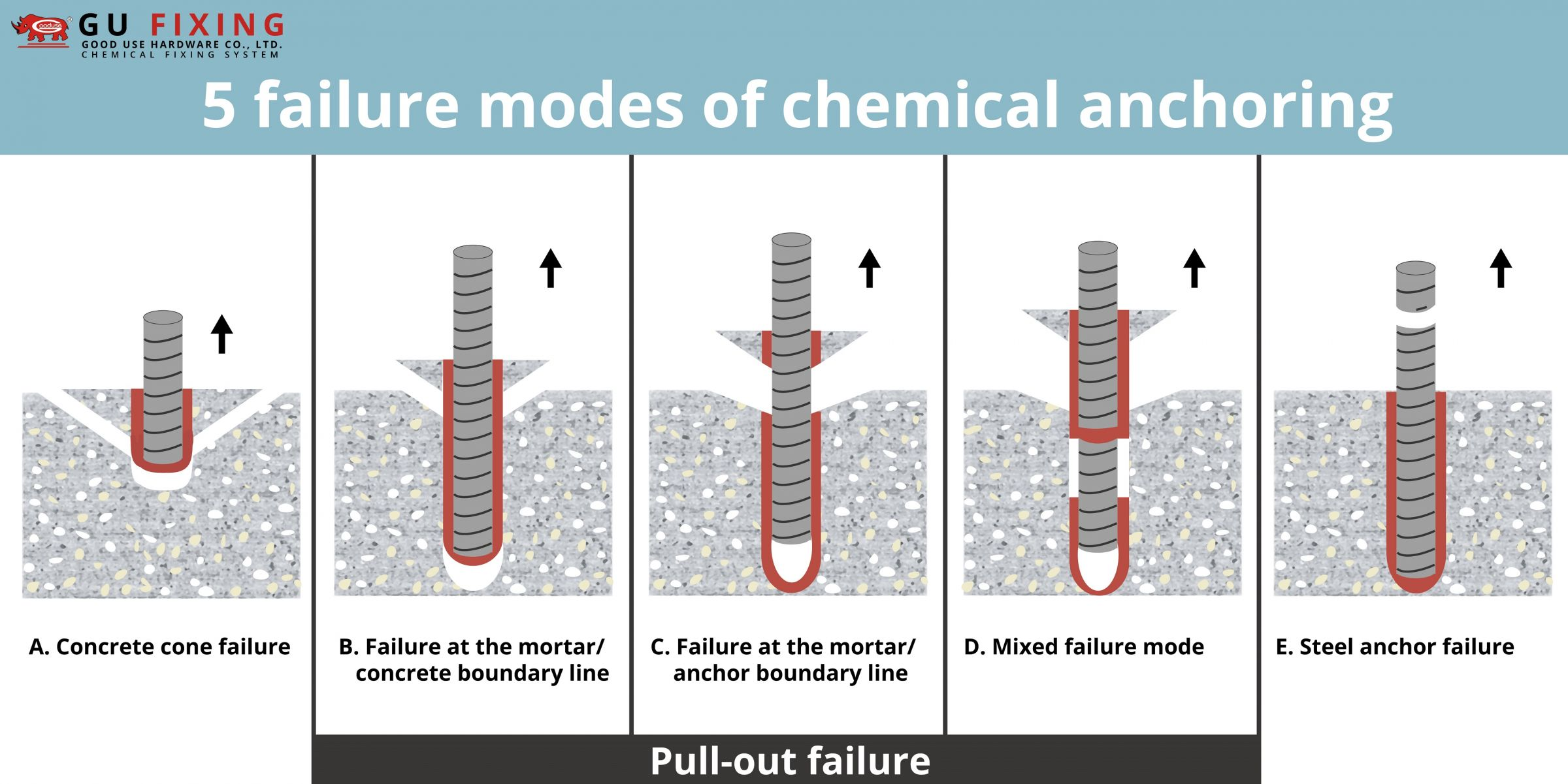 5 failure modes of chemical anchoring